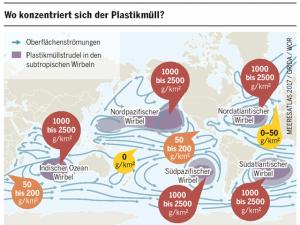 Wo konzentriert sich der Plastikmuell, verschmutzung der meere, muell im Meer