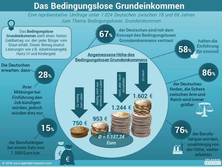 Zahlen zum Bedingungslosen Grundeinkommen
