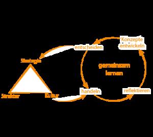 Coaching Konzepte entwickeln