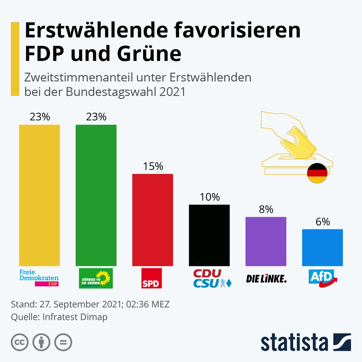 Jugend wählt FDP